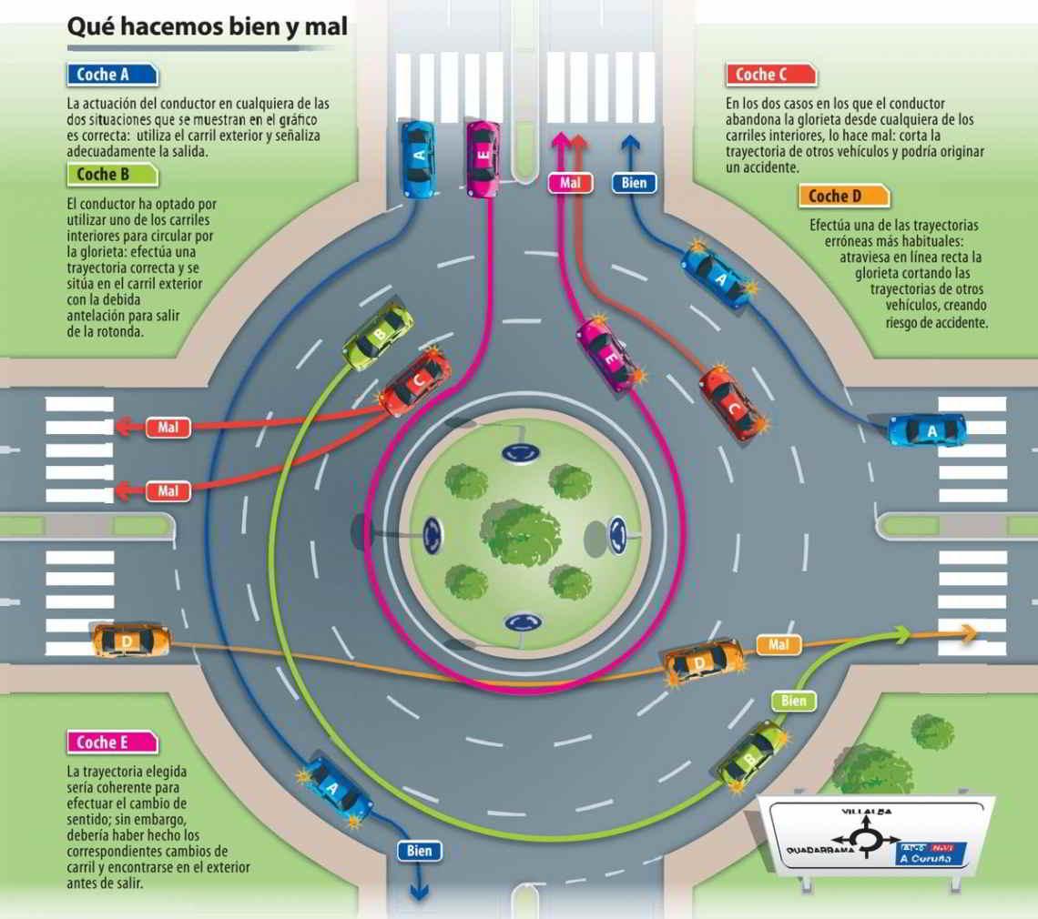 ¿Cómo debemos circular en rotondas? Las 10 claves que la DGT nos da